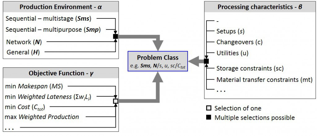 Figure 1. Problem classes in chemical production scheduling. Partial list of processing characteristics and restrictions (?), and objective functions (?) are shown.