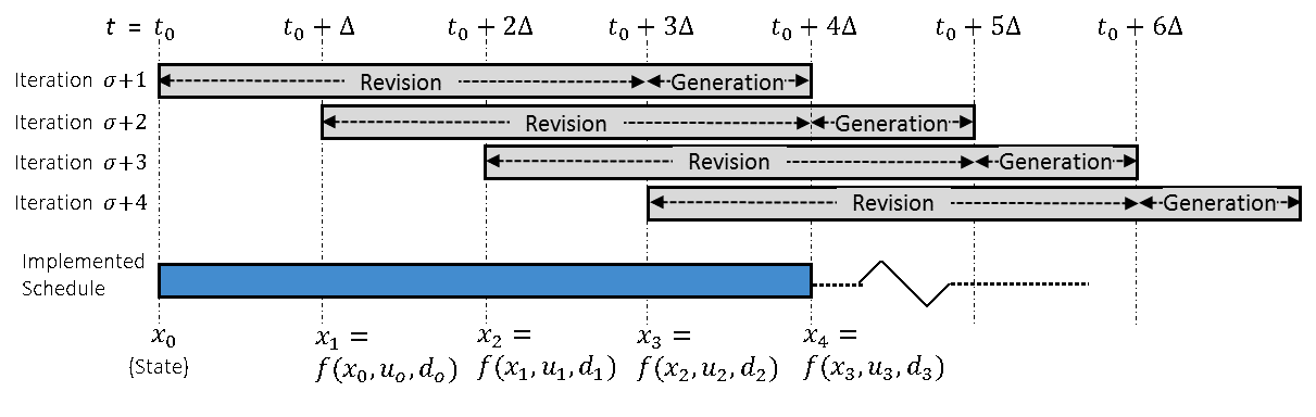 "Figure 1: Online scheduling using a moving (rolling) horizon. Schedule revision and further schedule generation happen in the same iteration. State of the plant represents complete information of the ``current status"" as a result from the previous state, the scheduling decisions, and disturbances."