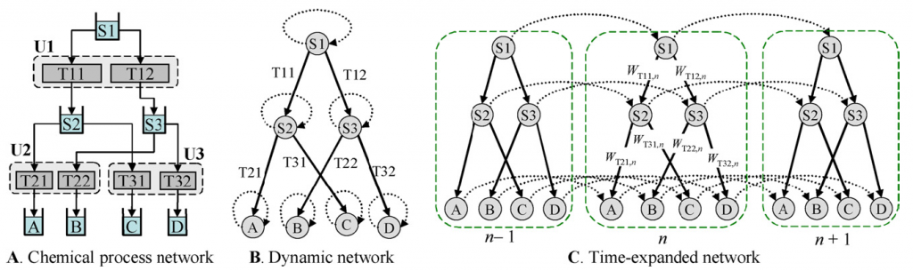 Figure 1. Representation of chemical facility as a dynamic network and then time-expanded network. The assignment constraints are written as the side constraints in the time-expanded network.
